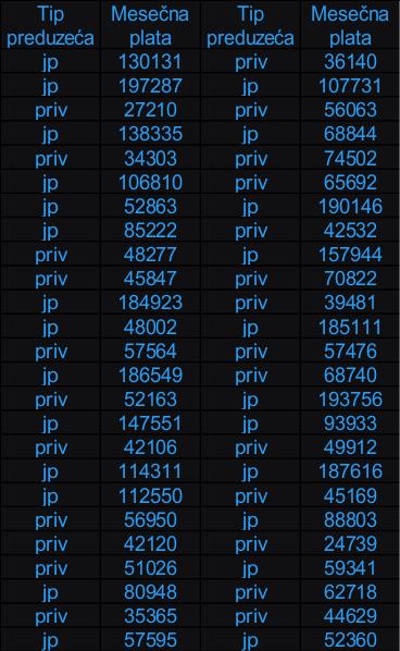Deskriptivna statistika zadaci reseni u Minitabu tabela 1