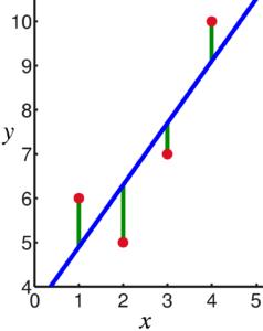 Objasnjenje metoda najmanjih kvadrata i reziduala